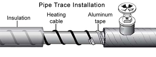 Pipe tracing in large industrial facility
